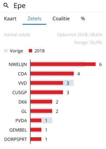 Lokale partij Nieuwe Lijn, opnieuw grootste partij in de gemeente Epe.
